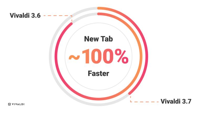 vivaldi 3.7 new tab loads twice as fast